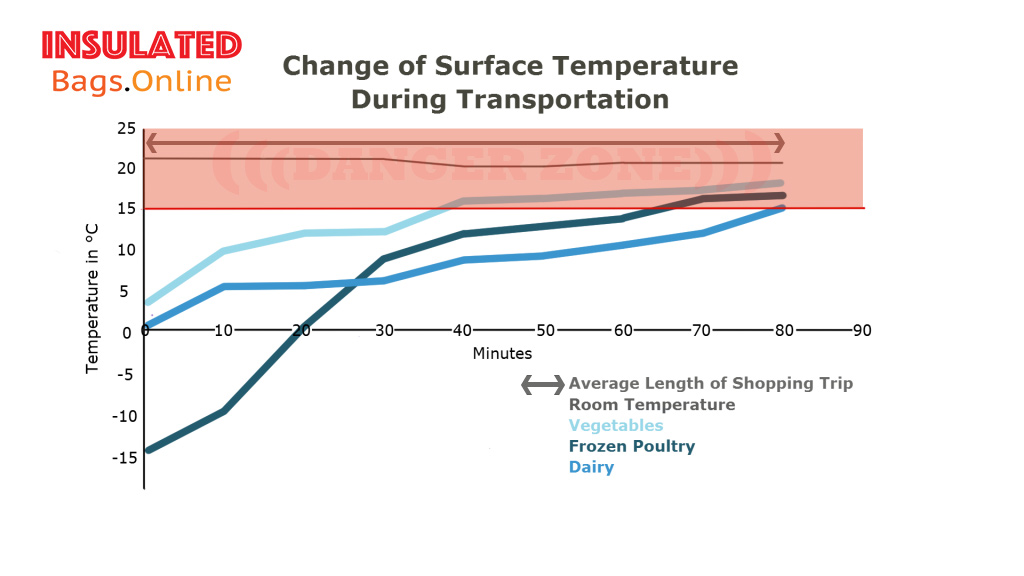 Change of Surface Temperature During Transport