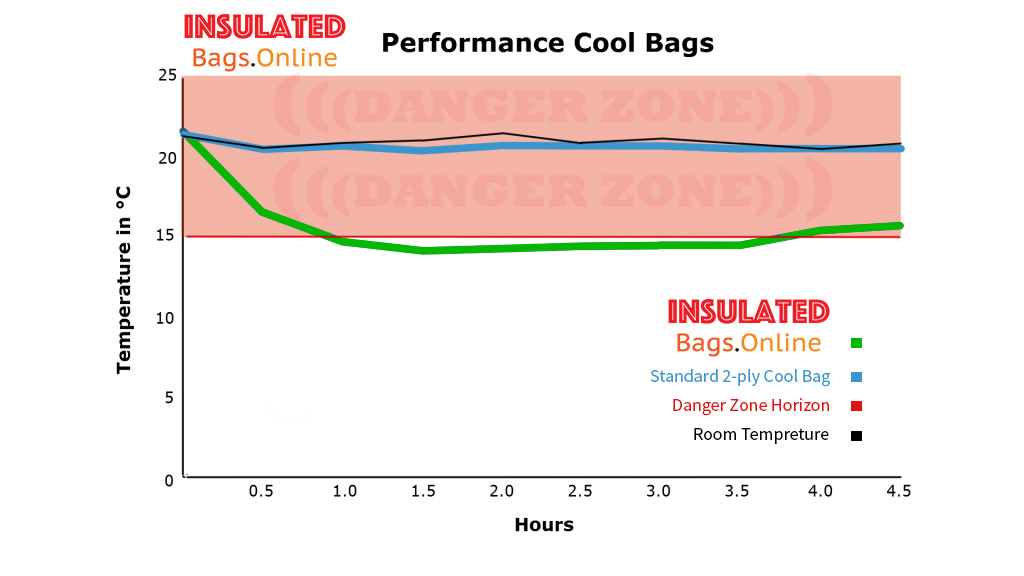 Performance Cool Bags - B & G Products